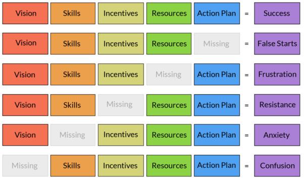 Change-Agent-Chart