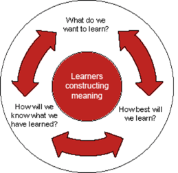 learner-cycle