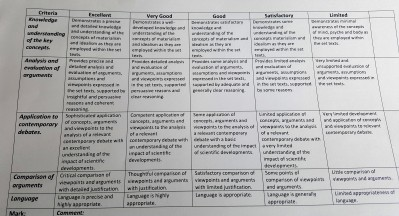 theory of knowledge essay marking criteria Ruth tai shares her experience in doing a business management extended essay (bm ee) in acsi  extended essay theory of knowledge  in b&m ee marking criteria.